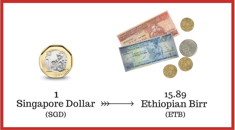 Ethiopian Birr