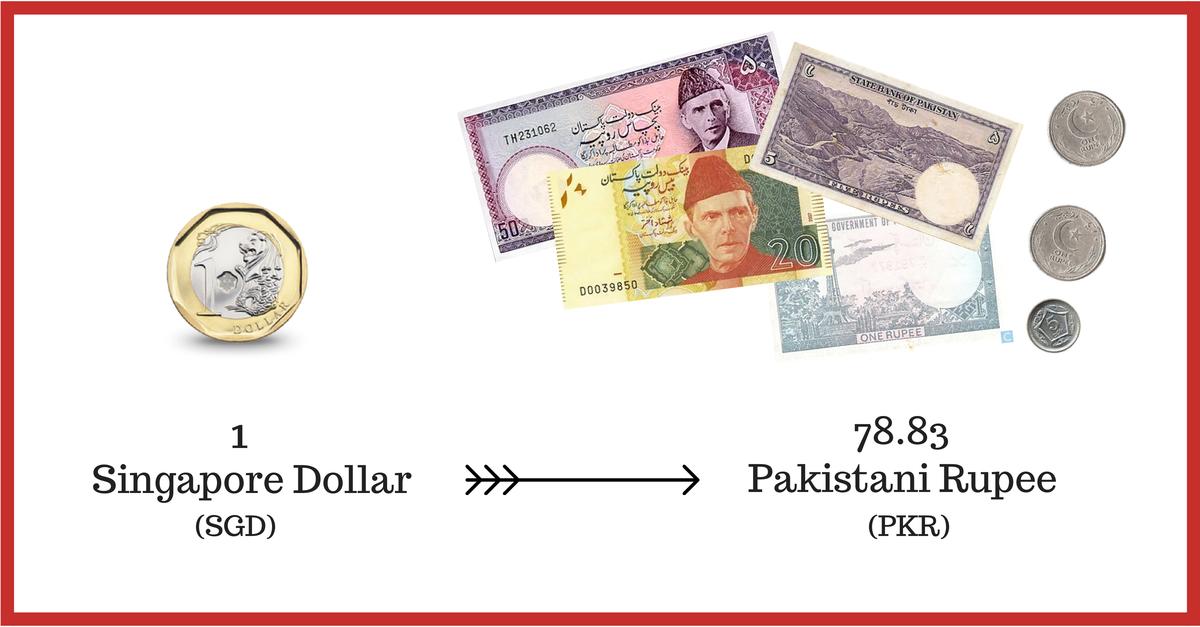 Pakistani Rupee (1)